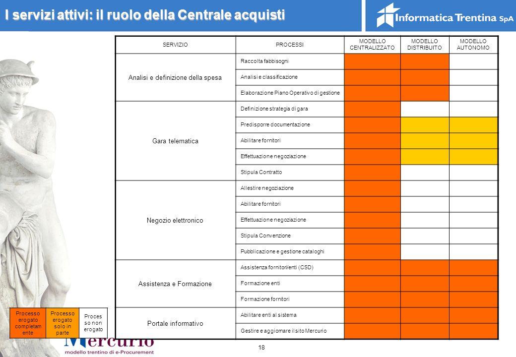 I servizi attivi: il ruolo della Centrale acquisti