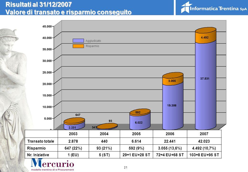 Risultati al 31/12/2007 Valore di transato e risparmio conseguito