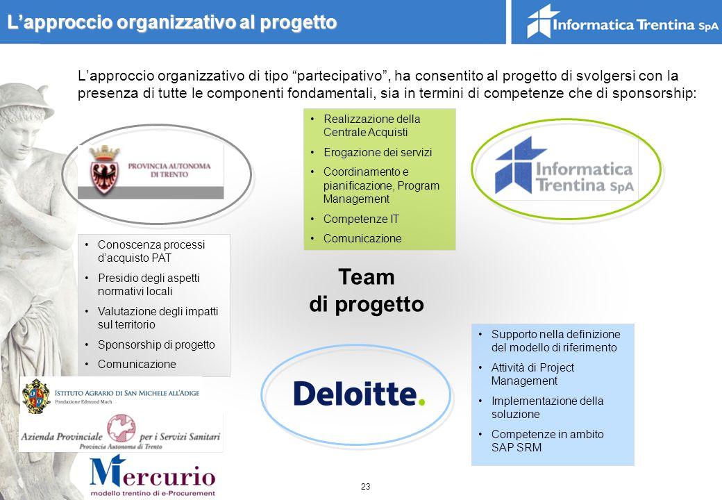 Team di progetto L'approccio organizzativo al progetto
