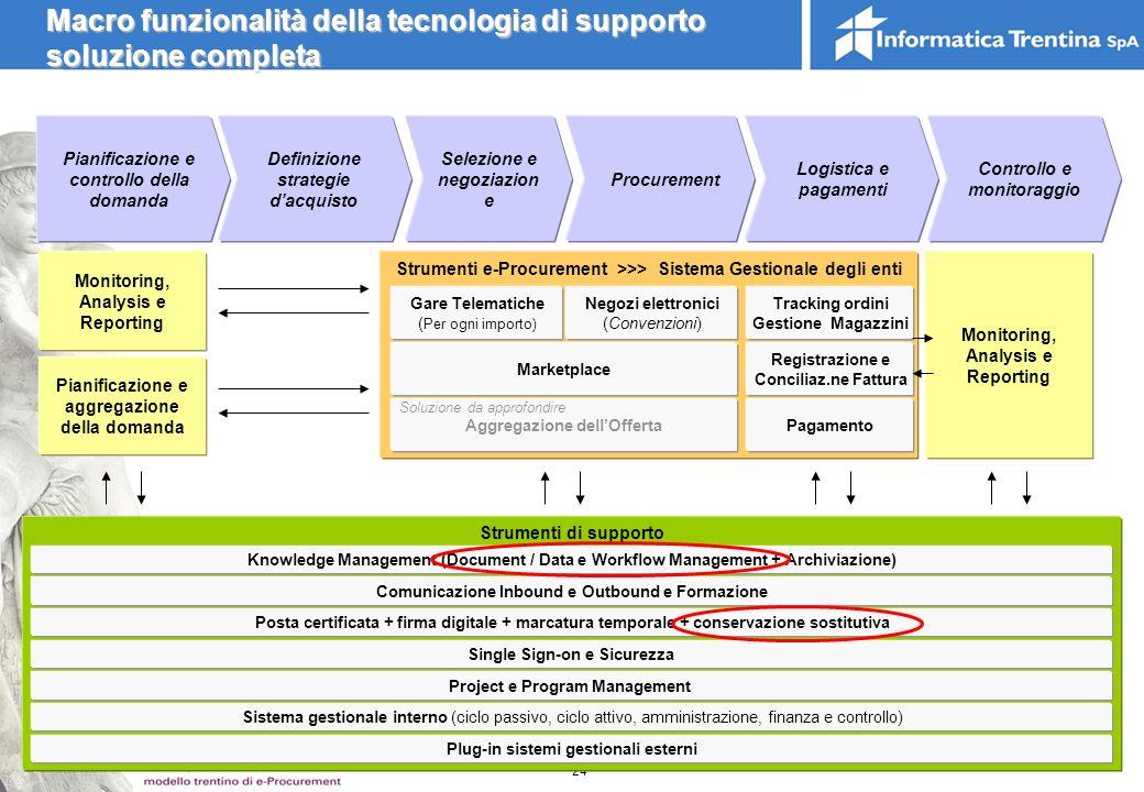 Macro funzionalità della tecnologia di supporto soluzione completa