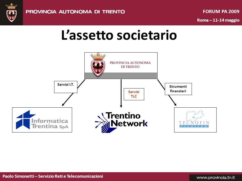 L'assetto societario Servizi I.T. Strumenti finanziari Servizi TLC 22