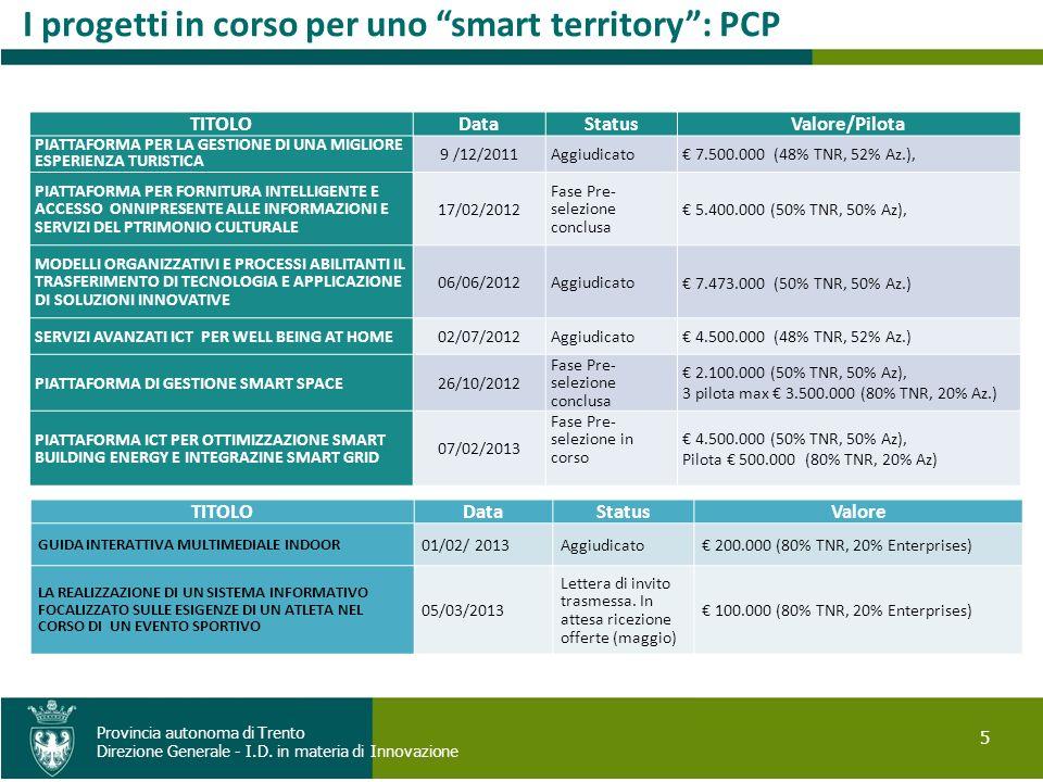 I progetti in corso per uno smart territory : PCP