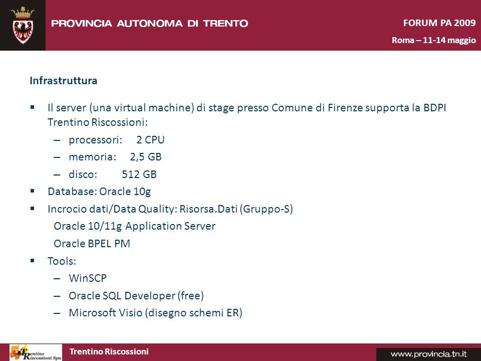 Incrocio dati/Data Quality: Risorsa.Dati (Gruppo-S)