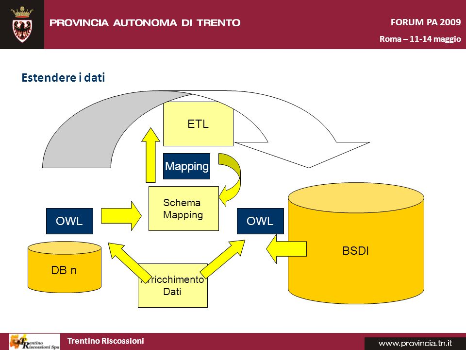 Estendere i dati ETL Mapping BSDI OWL OWL DB n FORUM PA 2009 Schema