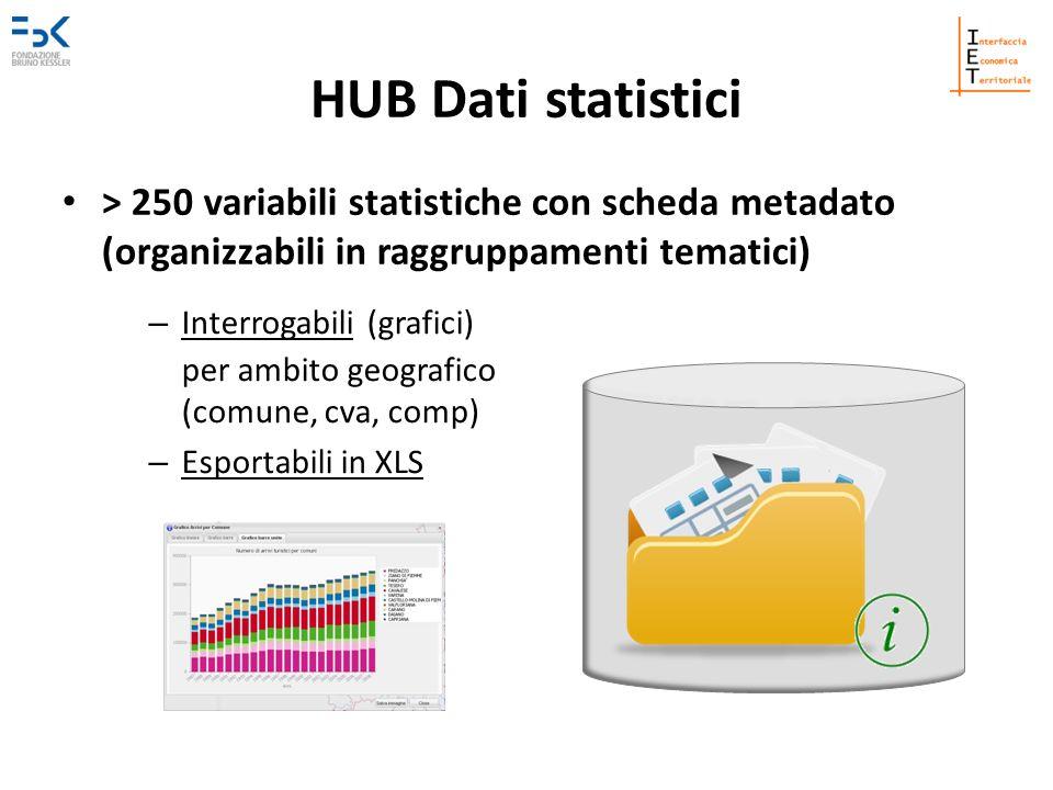 HUB Dati statistici > 250 variabili statistiche con scheda metadato (organizzabili in raggruppamenti tematici)