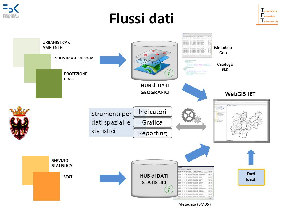 Flussi dati Indicatori Strumenti per dati spaziali e statistici