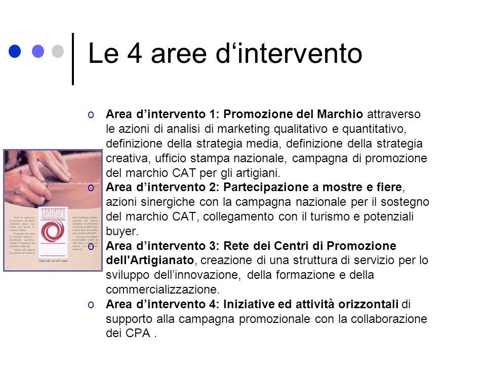 Le 4 aree d'intervento