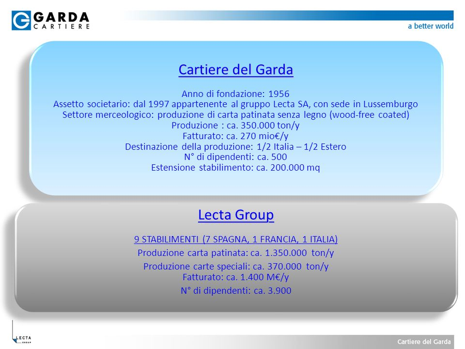 Lecta Group 9 STABILIMENTI (7 SPAGNA, 1 FRANCIA, 1 ITALIA)