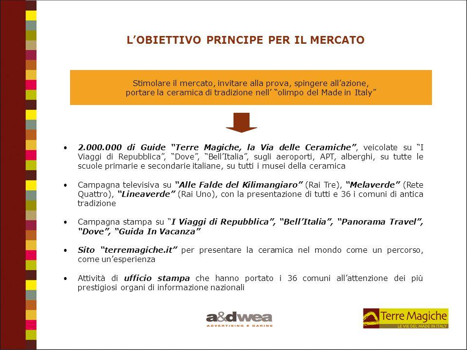 L'OBIETTIVO PRINCIPE PER IL MERCATO