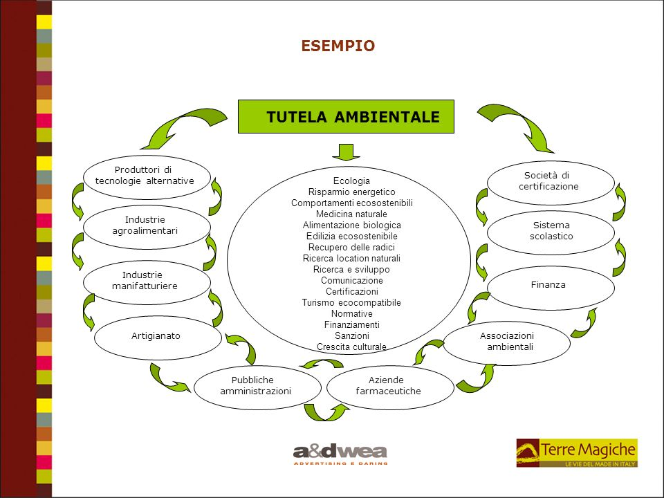 ESEMPIO TUTELA AMBIENTALE