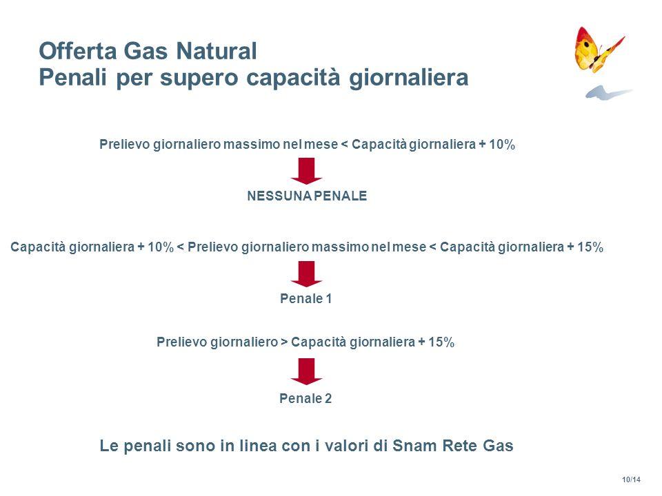 Offerta Gas Natural Penali per supero capacità giornaliera