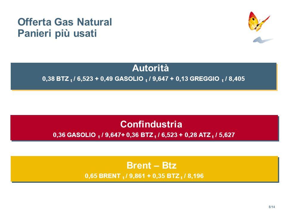 Offerta Gas Natural Panieri più usati