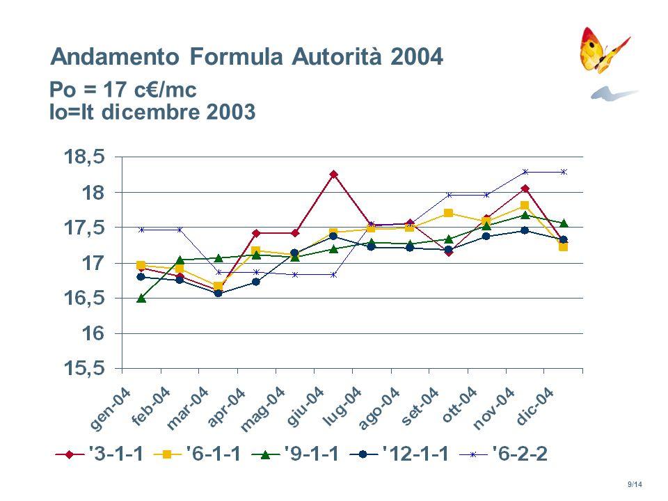 Andamento Formula Autorità 2004