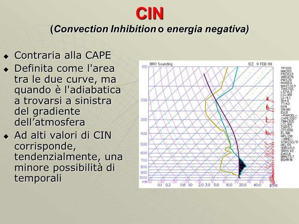 CIN (Convection Inhibition o energia negativa)