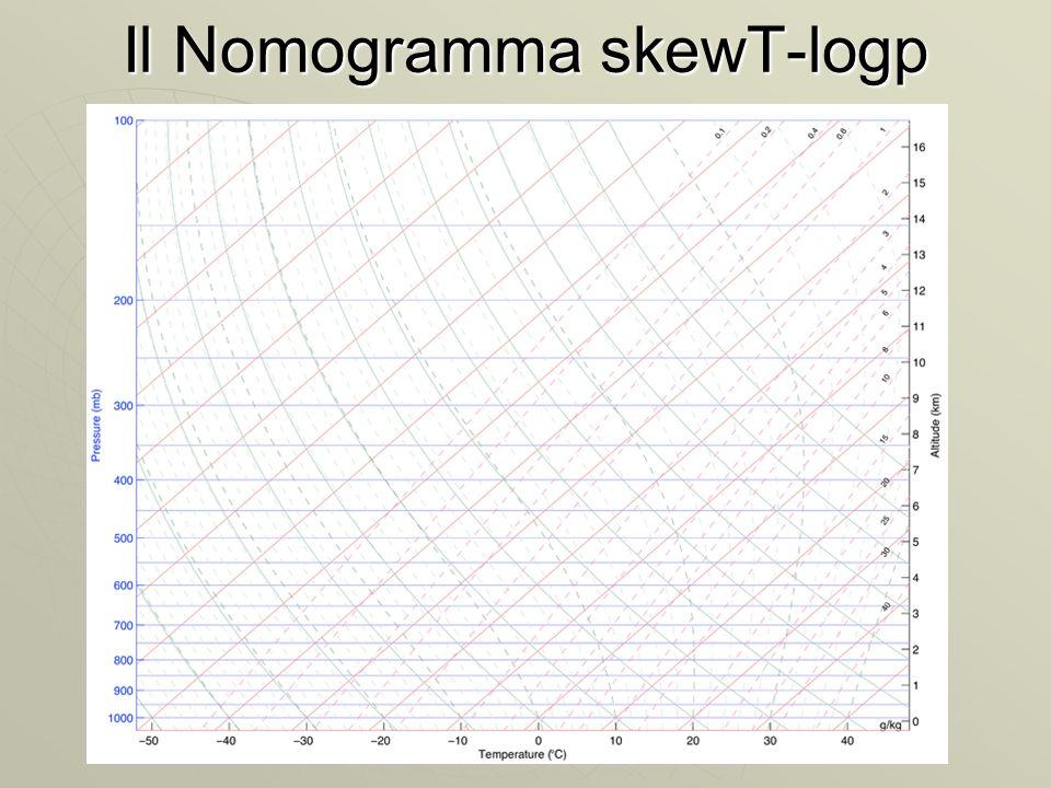 Il Nomogramma skewT-logp