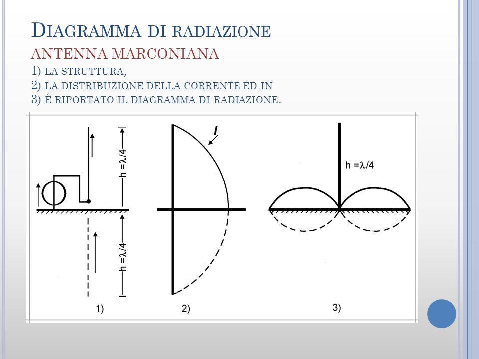 Diagramma di radiazione antenna marconiana 1) la struttura, 2) la distribuzione della corrente ed in 3) è riportato il diagramma di radiazione.