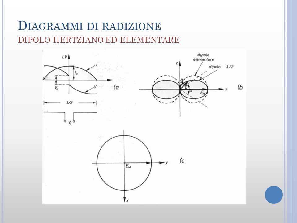Diagrammi di radizione dipolo hertziano ed elementare
