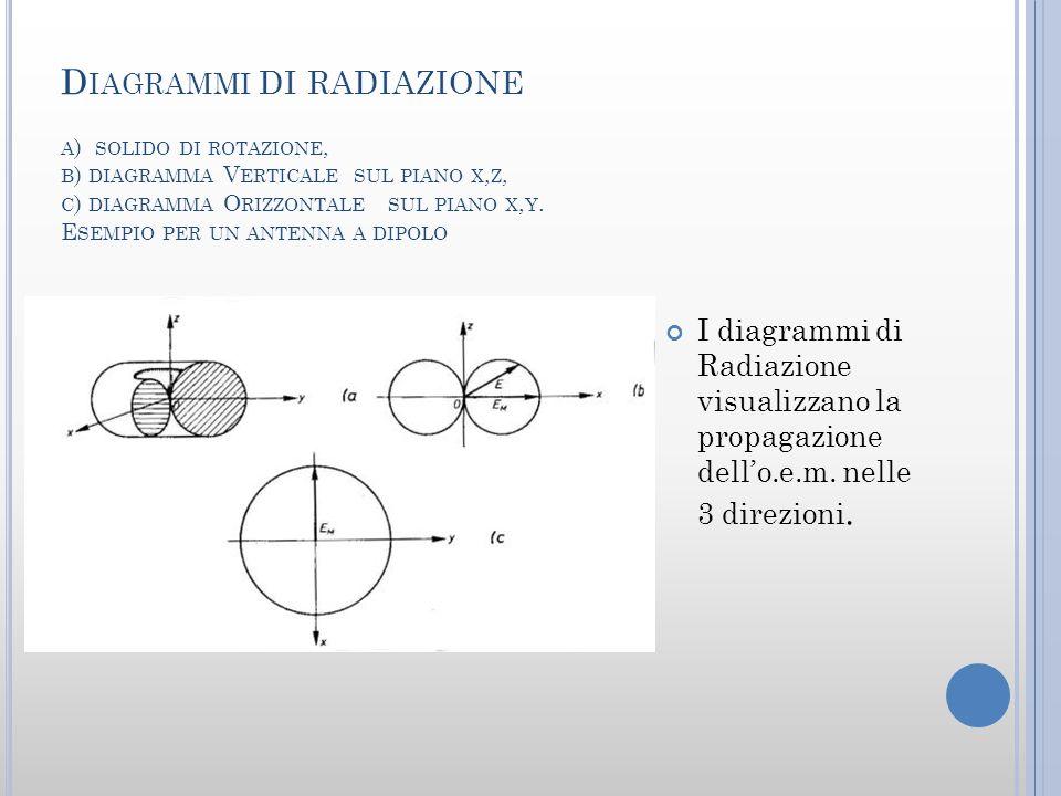 Diagrammi di radiazione a) solido di rotazione, b) diagramma Verticale sul piano x,z, c) diagramma Orizzontale sul piano x,y. Esempio per un antenna a dipolo