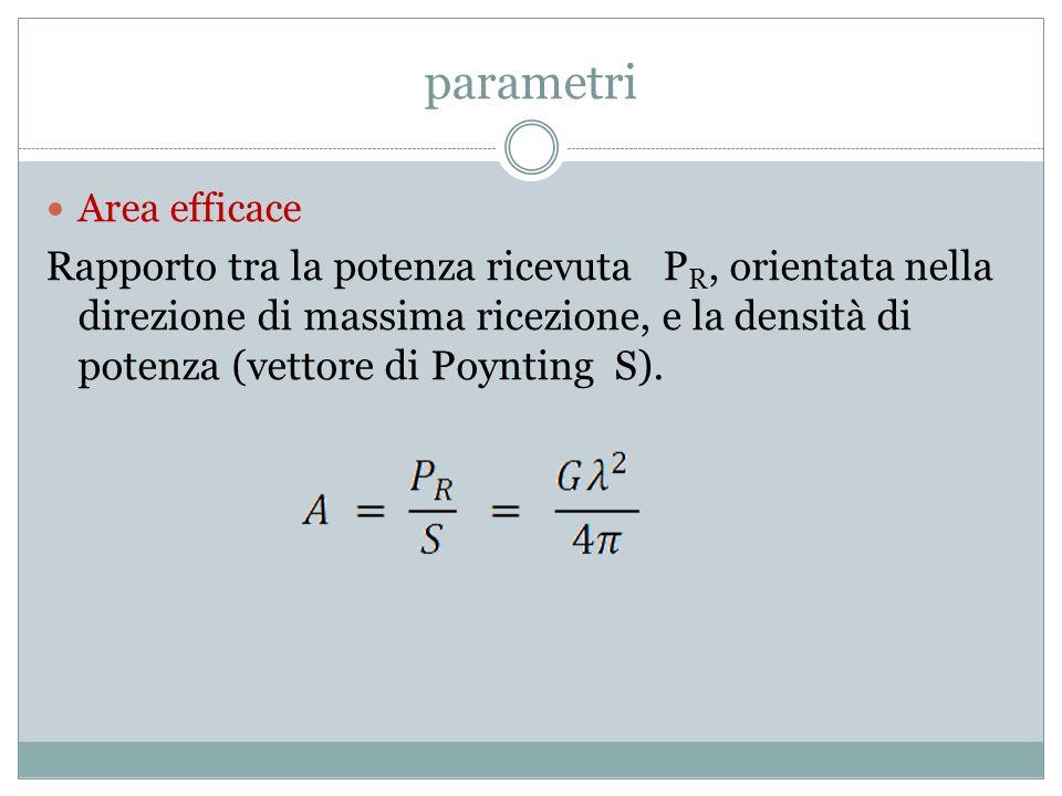 parametri Area efficace.