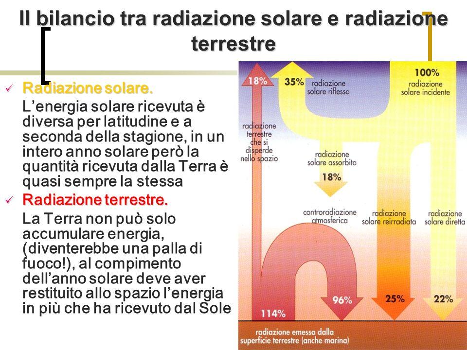 Il bilancio tra radiazione solare e radiazione terrestre