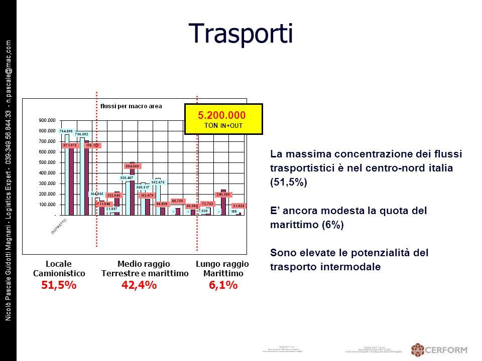 Trasporti 5.200.000. TON IN+OUT. La massima concentrazione dei flussi trasportistici è nel centro-nord italia (51,5%)