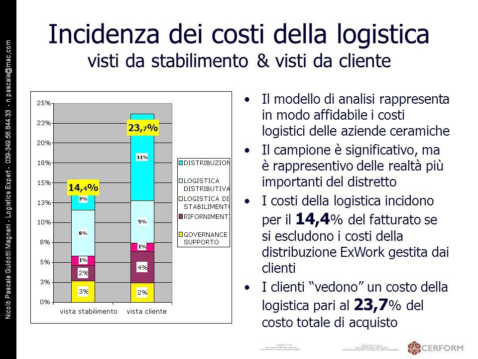 Incidenza dei costi della logistica visti da stabilimento & visti da cliente