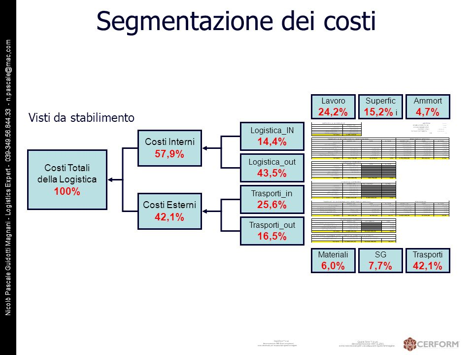 Segmentazione dei costi