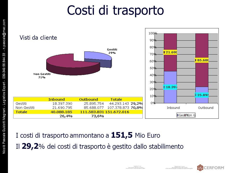 Costi di trasporto I costi di trasporto ammontano a 151,5 Mio Euro