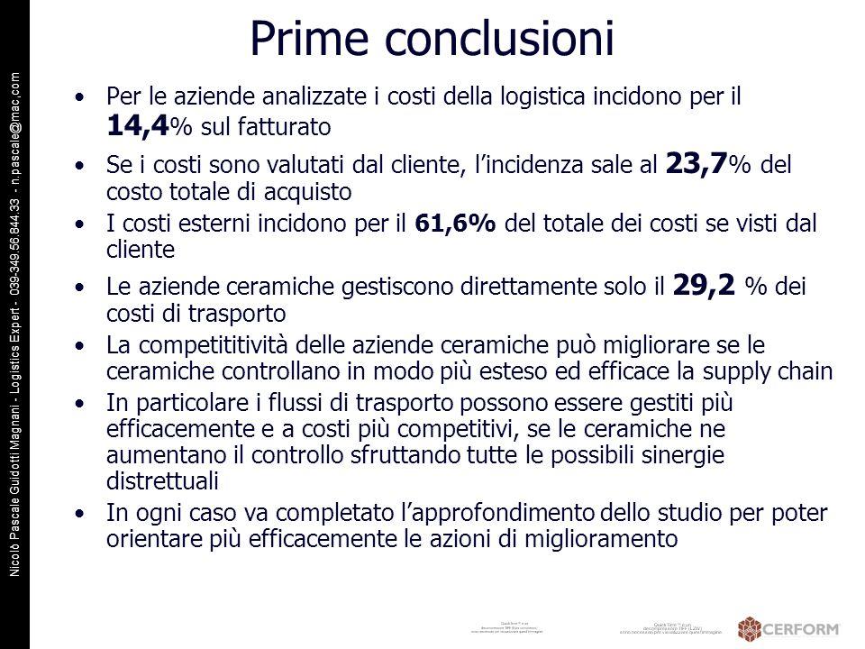 Prime conclusioni Per le aziende analizzate i costi della logistica incidono per il 14,4% sul fatturato.