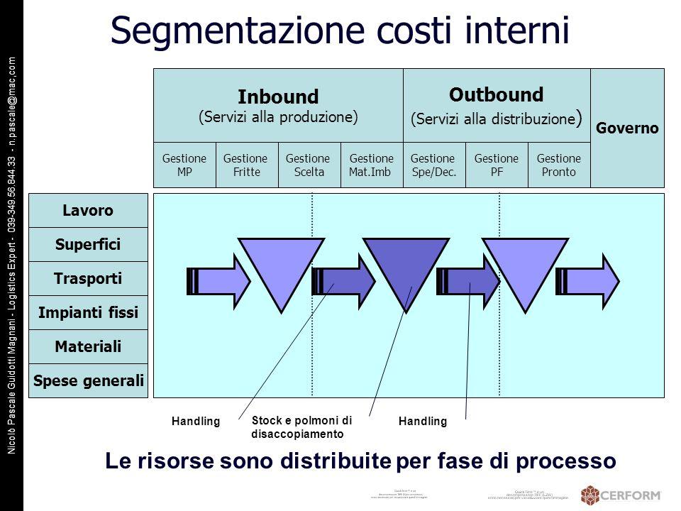 Segmentazione costi interni