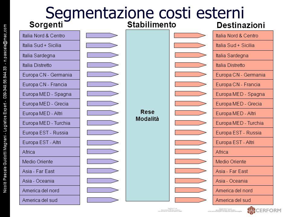 Segmentazione costi esterni