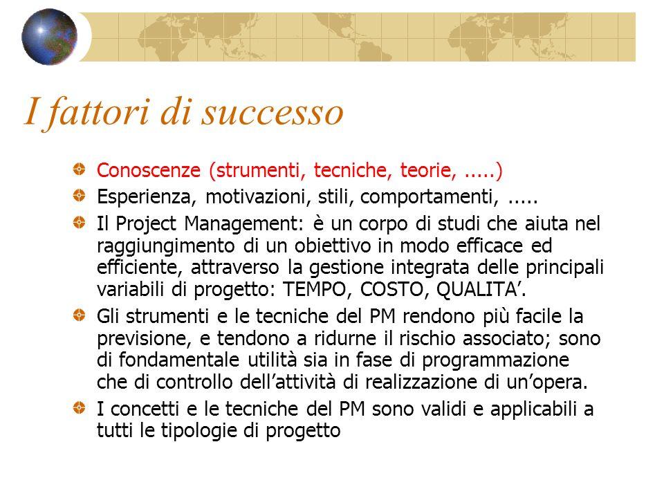 I fattori di successo Conoscenze (strumenti, tecniche, teorie, .....)