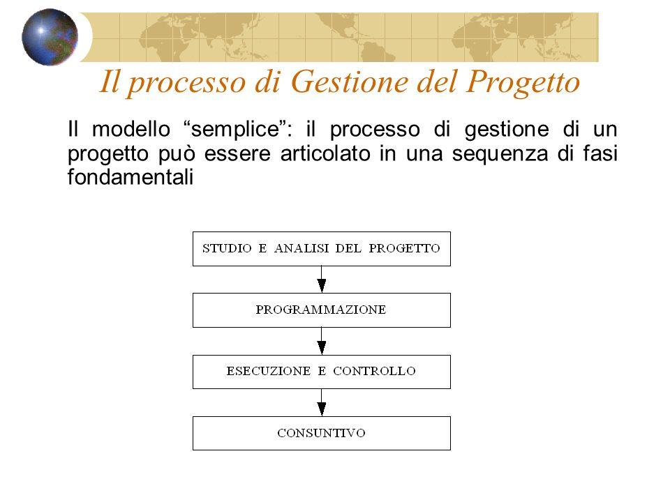 Il processo di Gestione del Progetto