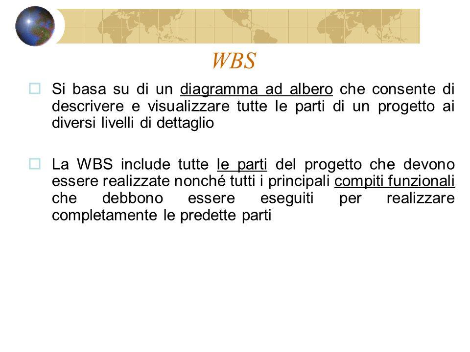 WBS Si basa su di un diagramma ad albero che consente di descrivere e visualizzare tutte le parti di un progetto ai diversi livelli di dettaglio.
