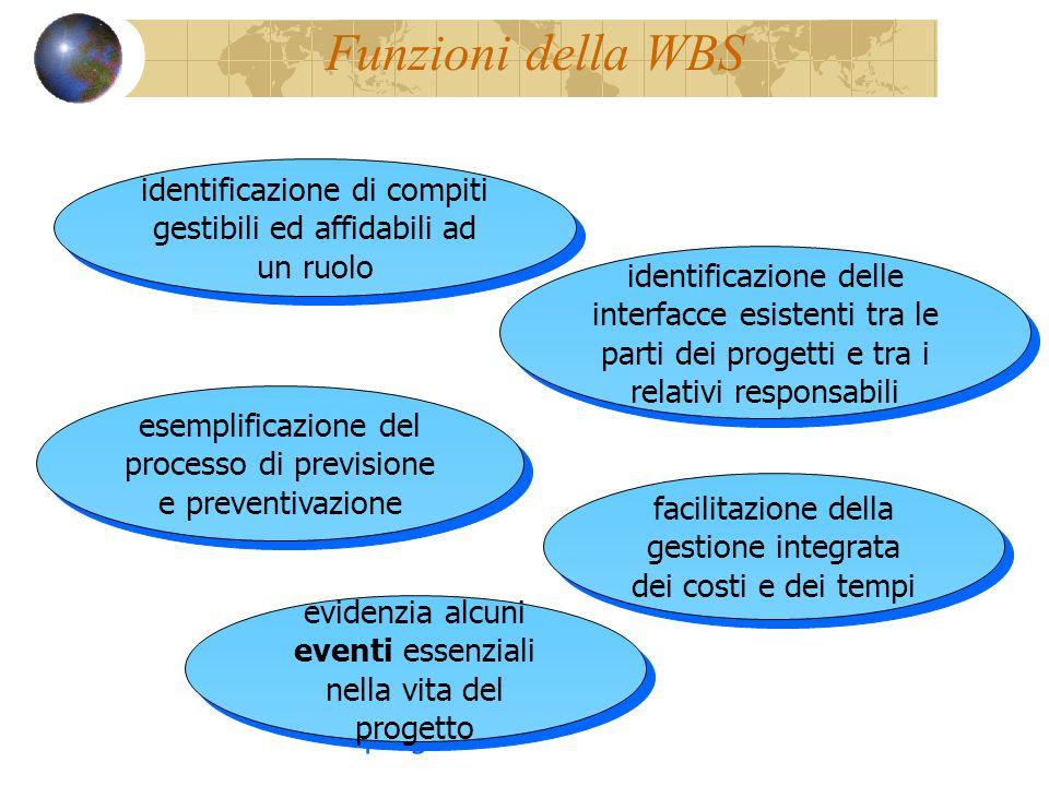 Funzioni della WBS identificazione di compiti gestibili ed affidabili ad un ruolo.