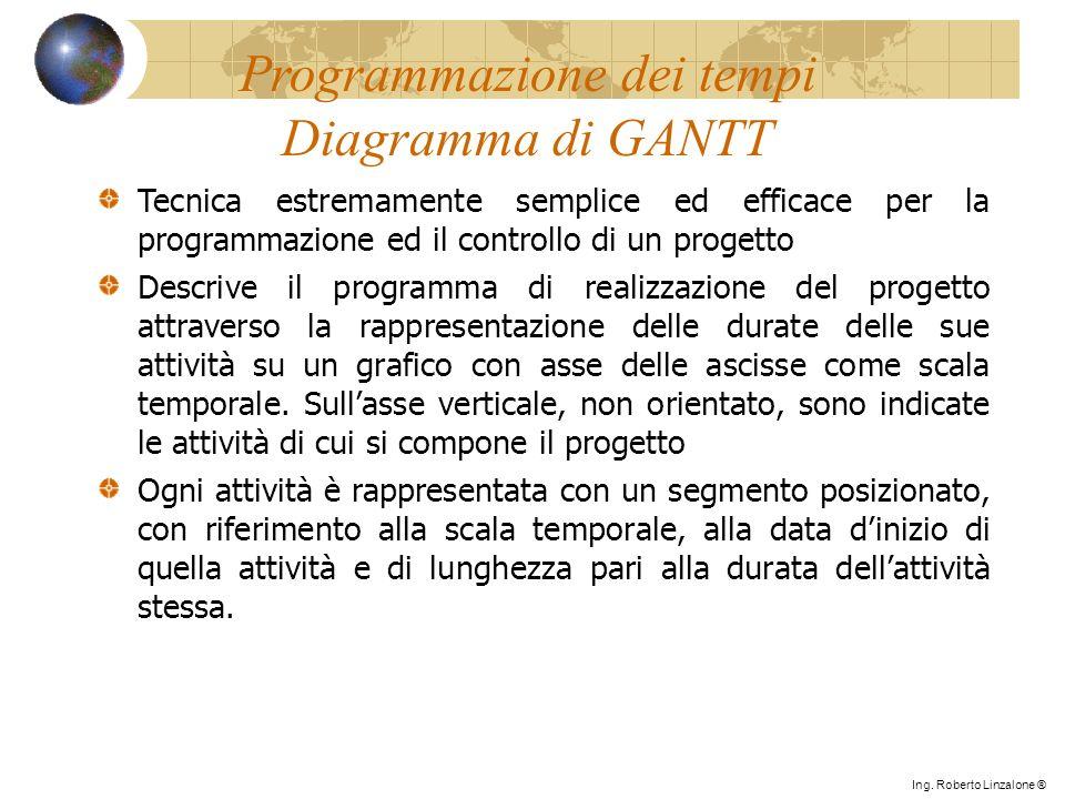 Programmazione dei tempi Diagramma di GANTT