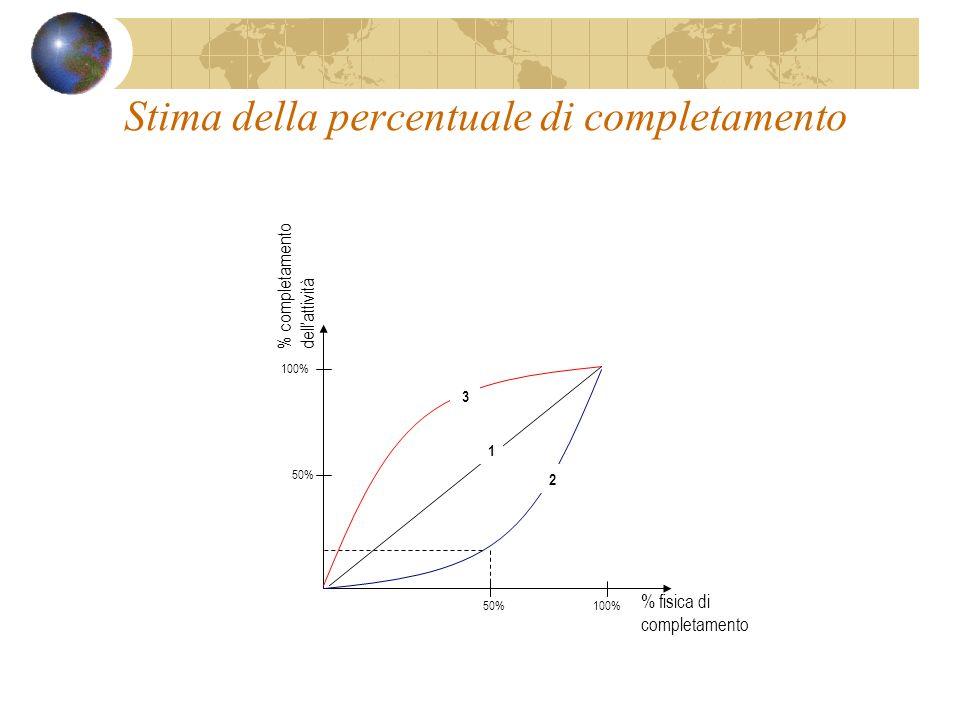 Stima della percentuale di completamento