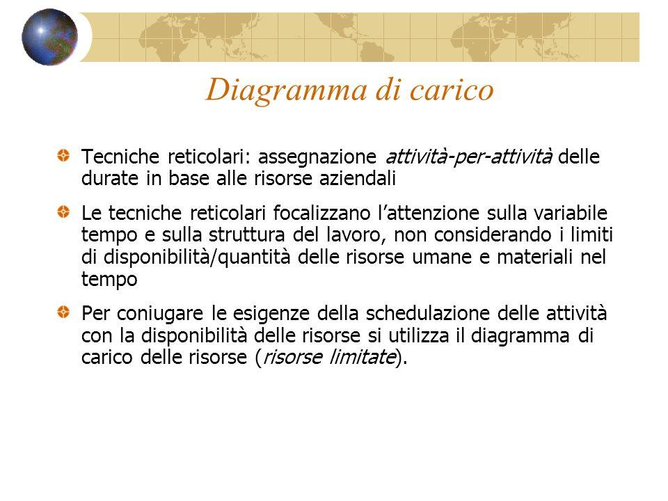 Diagramma di carico Tecniche reticolari: assegnazione attività-per-attività delle durate in base alle risorse aziendali.