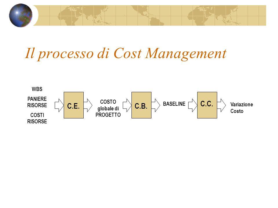Il processo di Cost Management