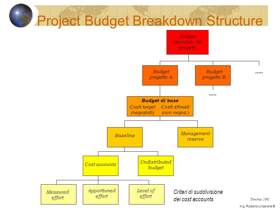 Project Budget Breakdown Structure