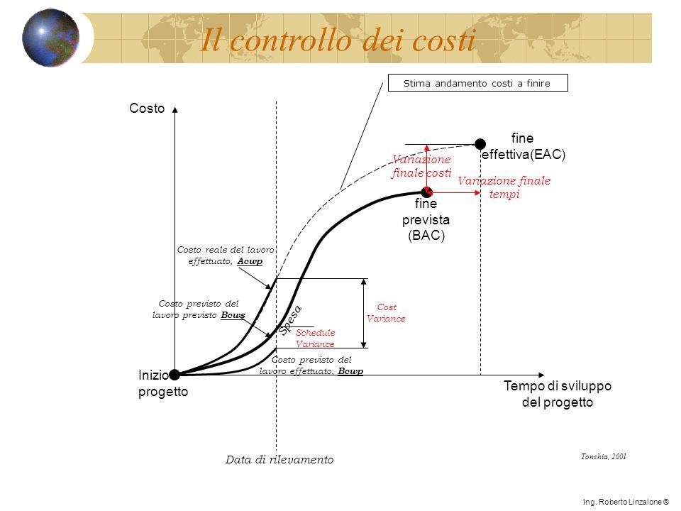 Il controllo dei costi Costo fine effettiva(EAC) fine prevista (BAC)
