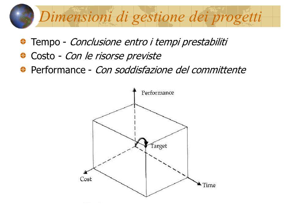 Dimensioni di gestione dei progetti