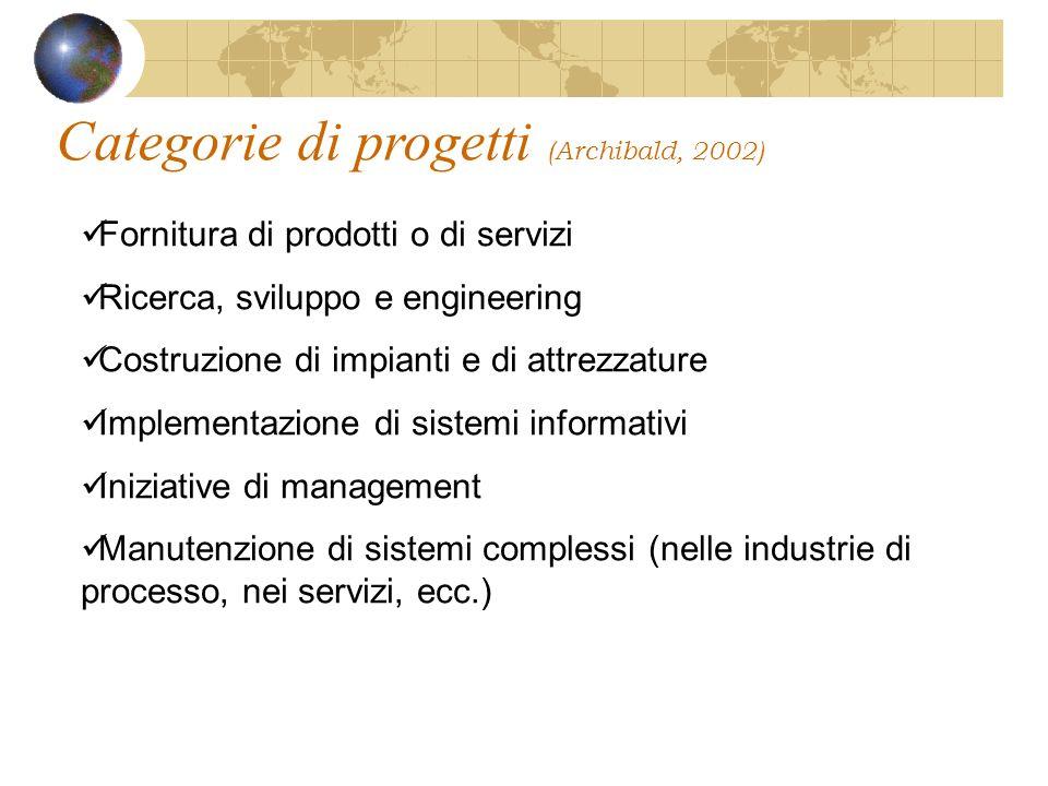 Categorie di progetti (Archibald, 2002)