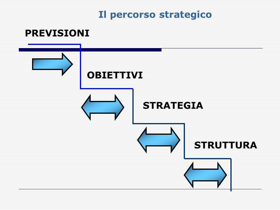 Il percorso strategico
