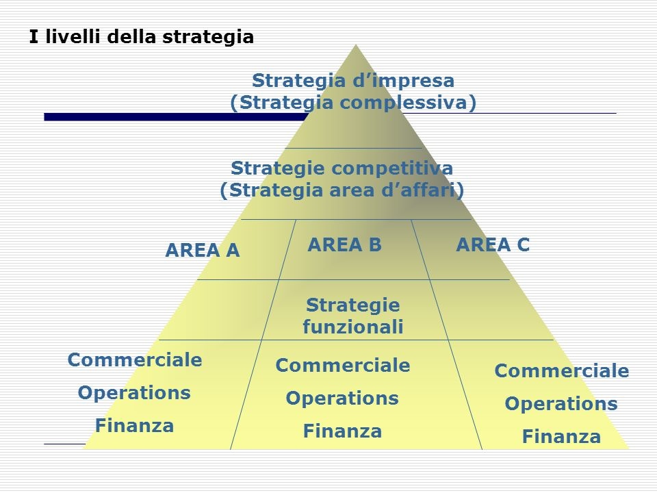 I livelli della strategia