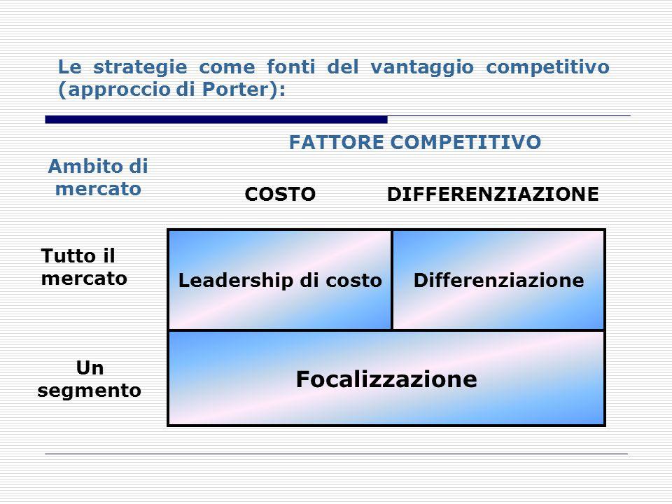 Le strategie come fonti del vantaggio competitivo (approccio di Porter):