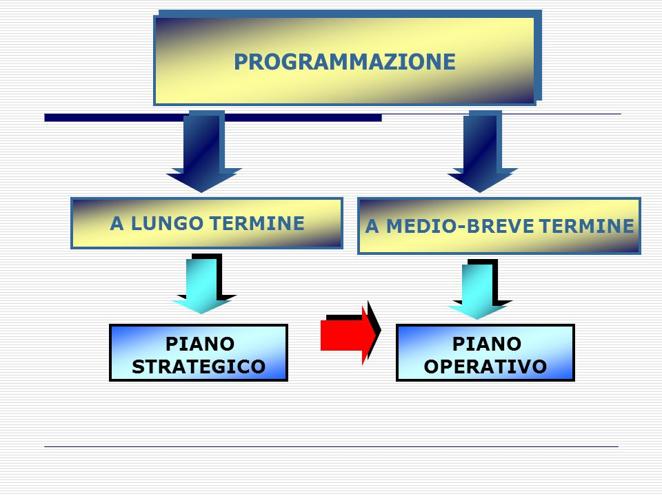 PROGRAMMAZIONE PIANO PIANO A LUNGO TERMINE A MEDIO-BREVE TERMINE