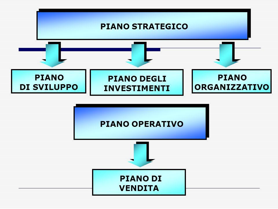 PIANO STRATEGICO PIANO PIANO DEGLI PIANO PIANO OPERATIVO PIANO DI