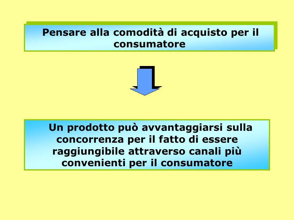Pensare alla comodità di acquisto per il consumatore