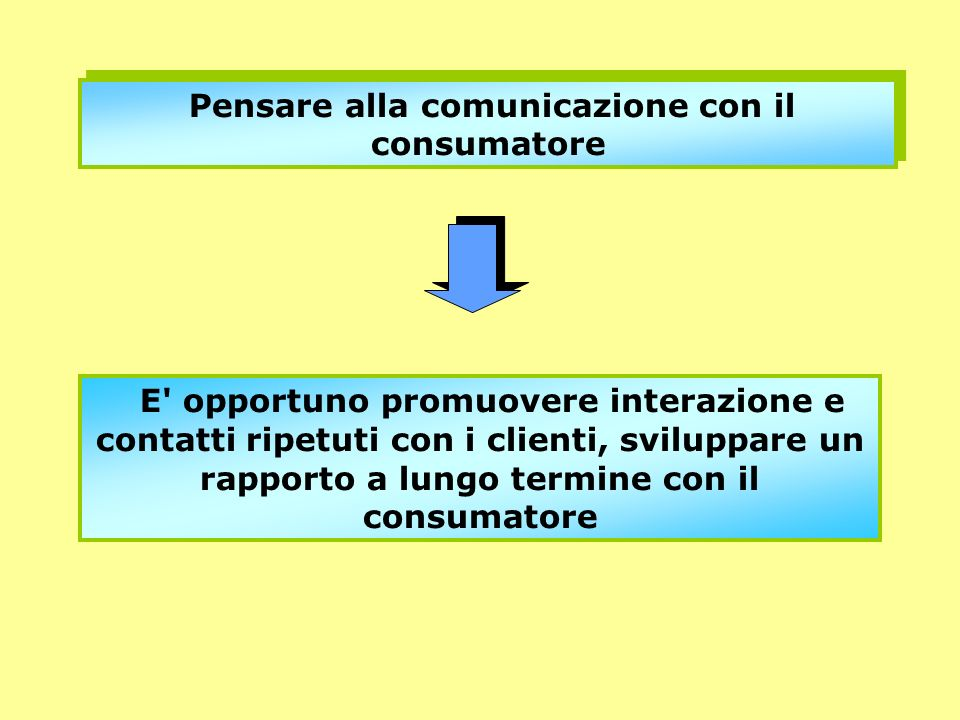 Pensare alla comunicazione con il consumatore